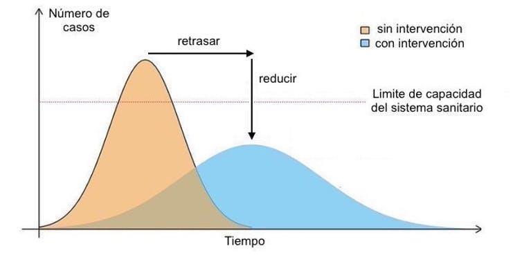 gráfico curva infección por coronavirus